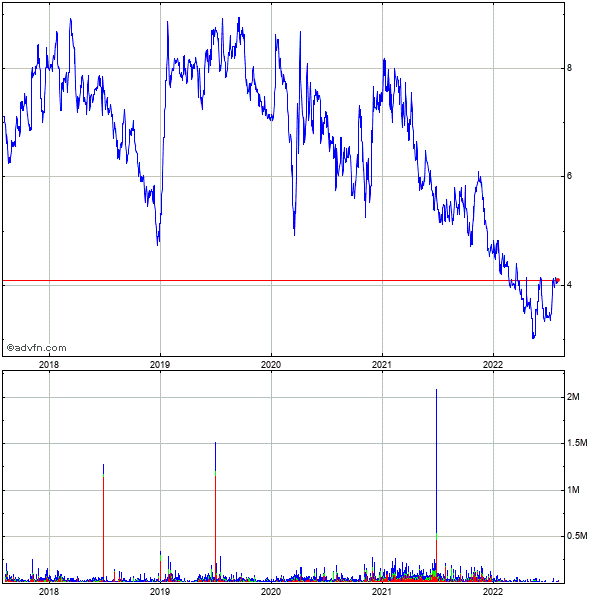 Gsi Technology (mm) 5 Year Historical Stock Chart May 2008 to May 2013