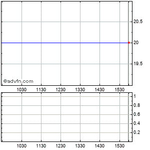 Global Sources Ltd. (mm) Intraday Stock Chart Wednesday, 25 November 2015