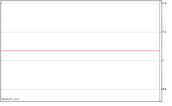 Guidance Software (mm) Intraday Stock Chart Tuesday, 21 May 2013