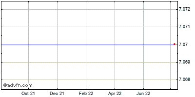 Guidance Software (mm) Historical Stock Chart May 2012 to May 2013