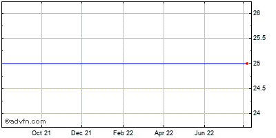 Genoptix (mm) Historical Stock Chart May 2012 to May 2013