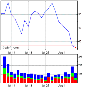 Halozyme Therapeutics (mm) Monthly Stock Chart March 2015 to April 2015