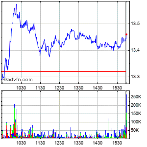 Huntington Bancshares (mm) Intraday Stock Chart Wednesday, 29 July 2015