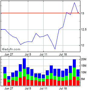 Huntington Bancshares (mm) Monthly Stock Chart April 2013 to May 2013