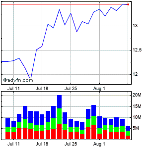 Huntington Bancshares (mm) Monthly Stock Chart June 2015 to July 2015