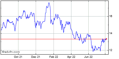 Huntington Bancshares (mm) Historical Stock Chart November 2014 to November 2015