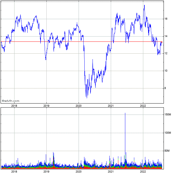Huntington Bancshares (mm) 5 Year Historical Stock Chart May 2008 to May 2013