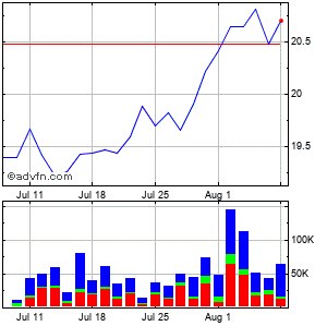 Huntington Bancshares Incorporated (mm) Monthly Stock Chart January 2016 to February 2016