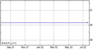Heritage Financial Grp. (mm) Historical Stock Chart March 2014 to March 2015