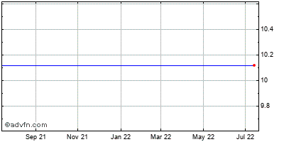 Hudson City Bancorp (mm) Historical Stock Chart November 2014 to November 2015