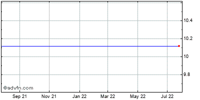 Hudson City Bancorp (mm) Historical Stock Chart May 2012 to May 2013