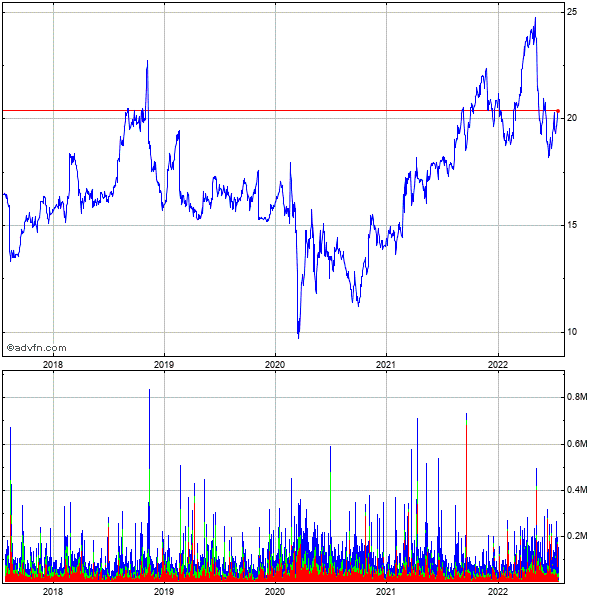 The Hackett Grp. (mm) 5 Year Historical Stock Chart March 2010 to March 2015