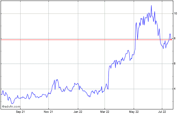 Hudson Technologies (mm) Historical Stock Chart October 2013 to October 2014