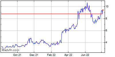 Hudson Technologies (mm) Historical Stock Chart May 2014 to May 2015