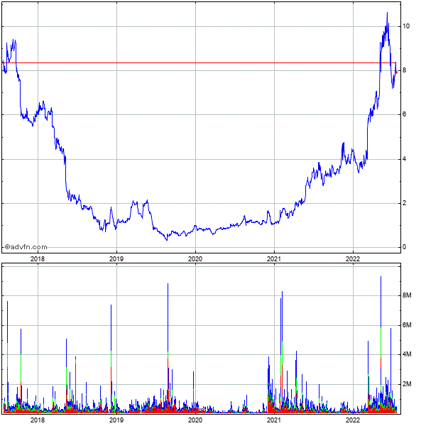 Hudson Technologies (mm) 5 Year Historical Stock Chart May 2008 to May 2013