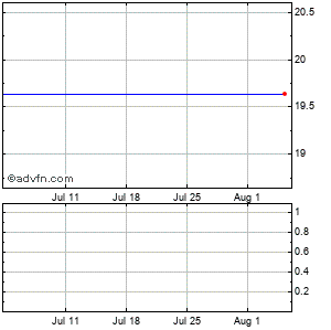 Hf Financial (mm) Monthly Stock Chart April 2013 to May 2013