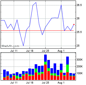 Heritage Financial (mm) Monthly Stock Chart August 2015 to September 2015