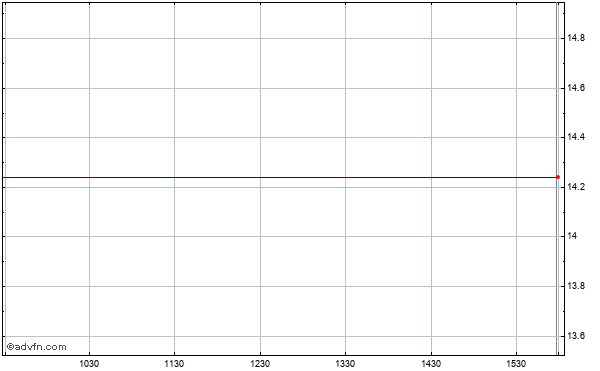 Human Genome Sciences (mm) Intraday Stock Chart Wednesday, 22 May 2013