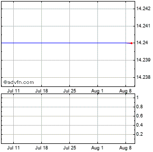 Human Genome Sciences (mm) Monthly Stock Chart September 2014 to October 2014