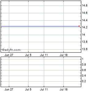 Human Genome Sciences (mm) Monthly Stock Chart April 2013 to May 2013