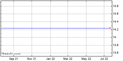 Human Genome Sciences (mm) Historical Stock Chart May 2012 to May 2013
