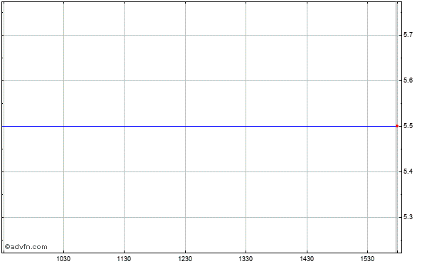 Hudson Highland Grp. (mm) Intraday Stock Chart Tuesday, 27 January 2015