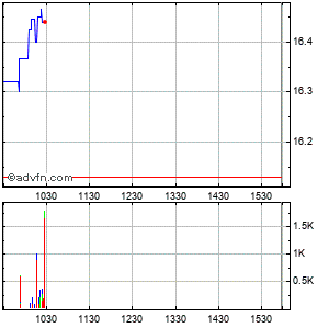 Hooker Furniture (mm) Intraday Stock Chart Saturday, 13 February 2016