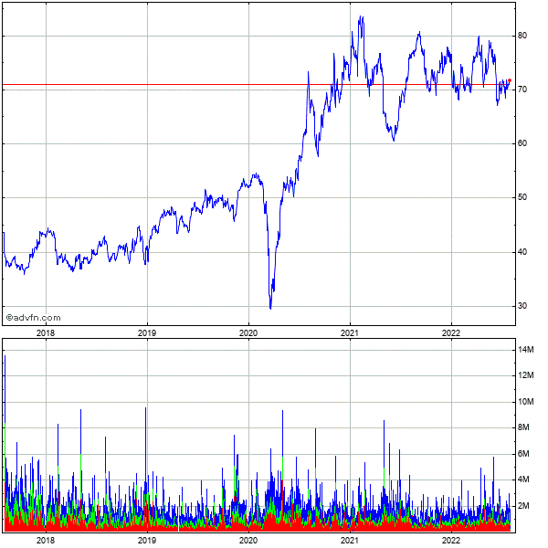 Hologic (mm) 5 Year Historical Stock Chart May 2008 to May 2013