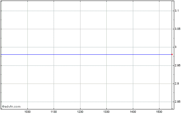 Hurray! Holding Co., Ltd. Ads (mm) Intraday Stock Chart Thursday, 21 August 2014
