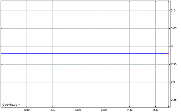 Hurray! Holding Co., Ltd. Ads (mm) Intraday Stock Chart Thursday, 23 May 2013