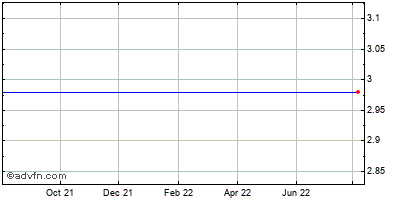 Hurray! Holding Co., Ltd. Ads (mm) Historical Stock Chart August 2013 to August 2014
