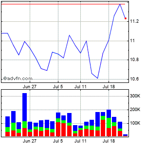 Heritage Commerce Corp (mm) Monthly Stock Chart August 2014 to September 2014