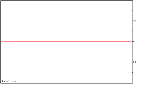 Hutchinson Technology Incorporated (mm) Intraday Stock Chart Saturday, 25 May 2013