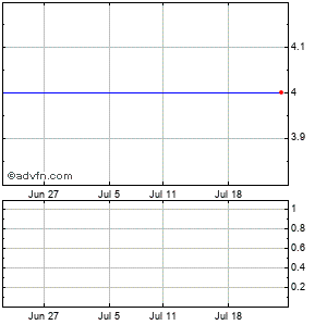 Hutchinson Technology Incorporated (mm) Monthly Stock Chart April 2013 to May 2013