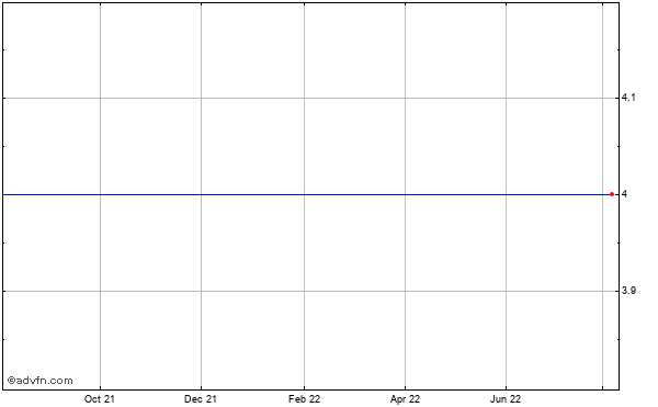 Hutchinson Technology Incorporated (mm) Historical Stock Chart May 2014 to May 2015