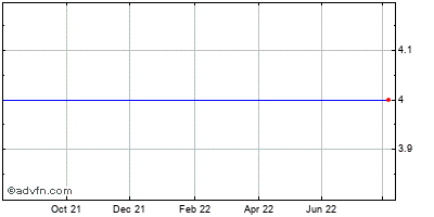 Hutchinson Technology Incorporated (mm) Historical Stock Chart December 2013 to December 2014