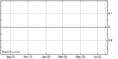 Hutchinson Technology Incorporated (mm) Historical Stock Chart May 2012 to May 2013
