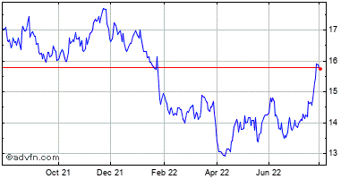 Heartland Express (mm) Historical Stock Chart May 2012 to May 2013
