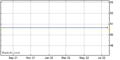 Iac/interactivecorp (mm) Historical Stock Chart May 2012 to May 2013