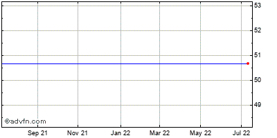 Iac/interactivecorp (mm) Historical Stock Chart May 2015 to May 2016