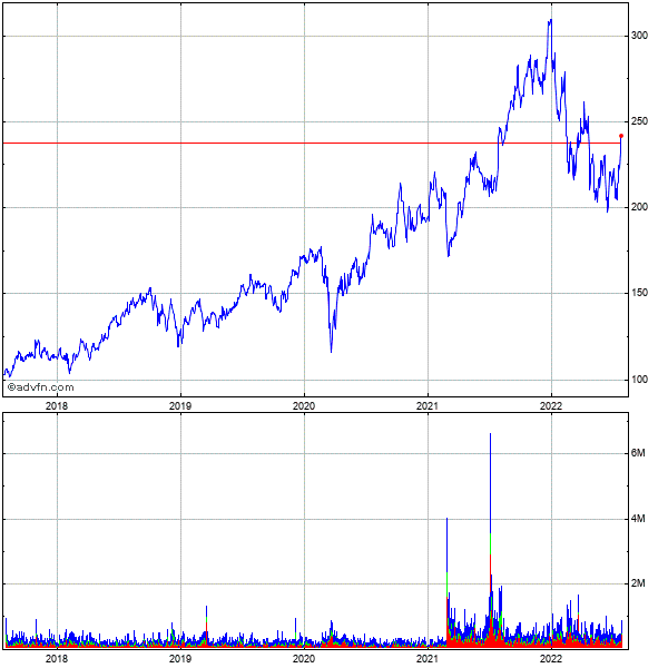 Icon Plc Ads (mm) 5 Year Historical Stock Chart May 2008 to May 2013