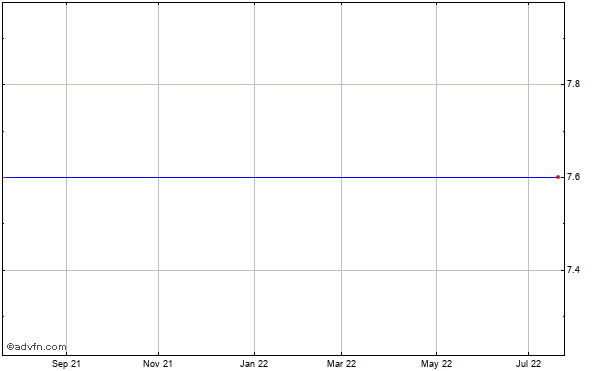Icx Technologies (mm) Historical Stock Chart January 2014 to January 2015