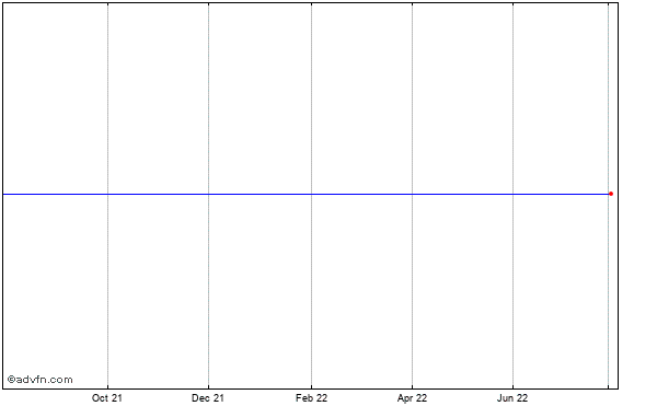 I-flow (mm) Historical Stock Chart March 2014 to March 2015