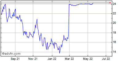 Intricon (mm) Historical Stock Chart October 2013 to October 2014