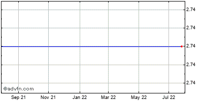 Ikanos Communications (mm) Historical Stock Chart May 2012 to May 2013
