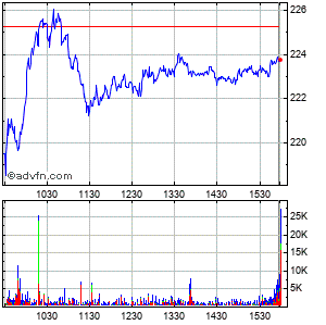 Illumina (mm) Intraday Stock Chart Wednesday, 04 March 2015