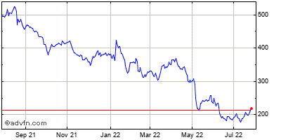 Illumina (mm) Historical Stock Chart May 2014 to May 2015