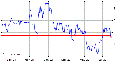 Immunogen (mm) Historical Stock Chart March 2014 to March 2015