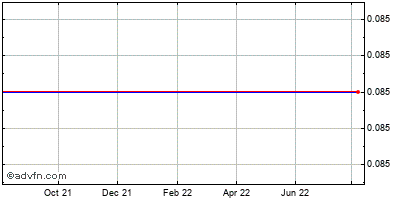Internap Network Services (mm) Historical Stock Chart March 2014 to March 2015