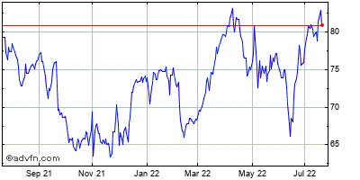 Incyte (mm) Historical Stock Chart May 2012 to May 2013